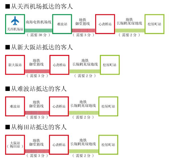 電車での来店方法(中国語)