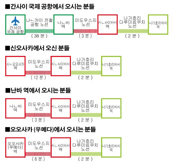 電車での来店方法(韓国語)